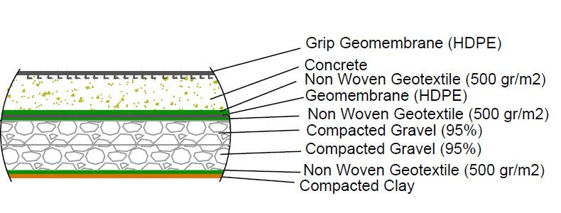 ژئوممبران گیره دار geomembrane grip6